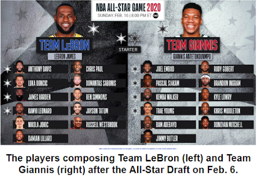The players composing Team LeBron (left) and Team Giannis (right) after the All-Star Draft on Feb. 6.